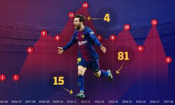 Champions League: Τα 103 γκολ του Μέσι στα «σαλόνια»