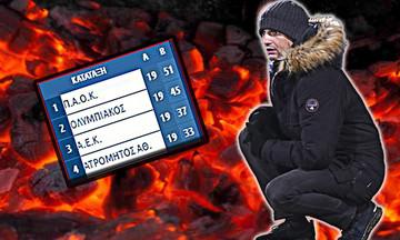 """Προβληματισμένος ο Λουτσέσκου ενόψει Ολυμπιακού & του ματς του ΠΑΟΚ για τους """"32"""" του Europa"""