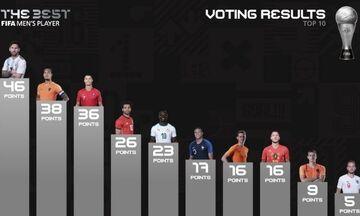 Βραβεία «The Best»: Η ψήφος των Τοροσίδη και Φαν Σιπ