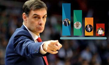 Αποτελέσματα Poll για αντι-Μπλατ: Μπαρτζώκας «δαγκωτό» και Γιαννάκης !