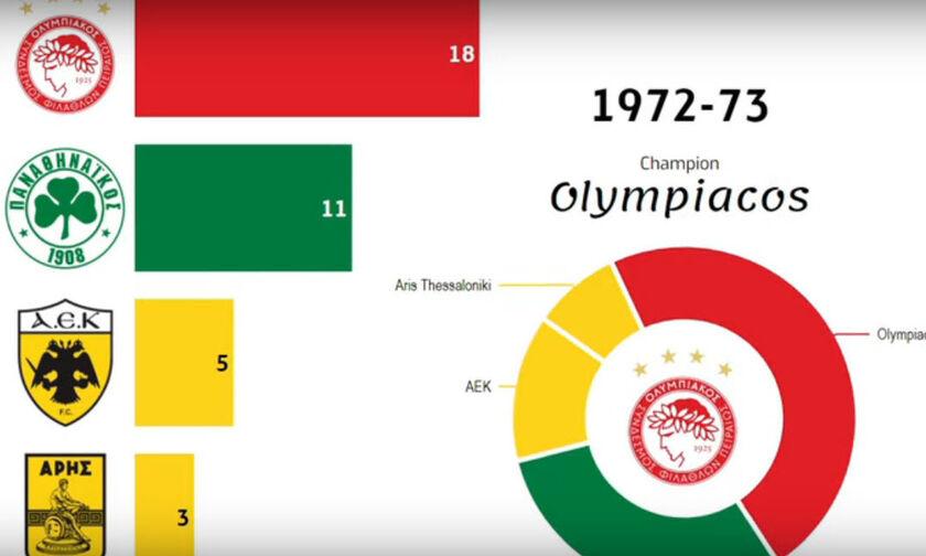 45 Ολυμπιακός - 39 υπόλοιποι: Το εντυπωσιακό βίντεο που δείχνει την εξέλιξη των πρωταθλημάτων!