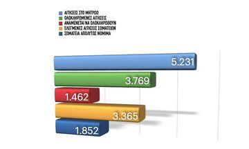 ΓΓΑ: Ξεκινάει η καταβολή οικονομικής ενίσχυσης των ερασιτεχνικών σωματείων