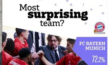 Οι άνθρωποι της EuroLeague ψήφισαν: Αυτοί ξεχώρισαν στον πρώτο γύρο! (pic)