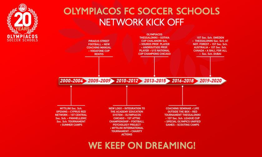 Ολυμπιακός: Είκοσι χρόνια Δίκτυο Σχολών