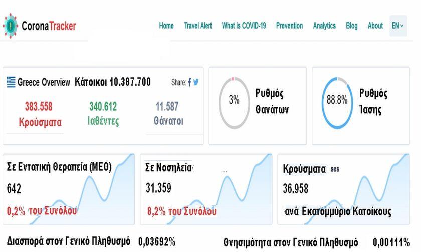Corona Tracker - Η αλήθεια των αριθμών για την πανδημία στο fosonline
