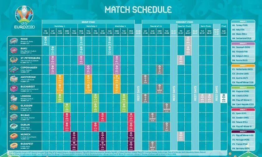 Euro 2020: Το πρόγραμμα των αγώνων της Δευτέρας 21 Ιουνίου